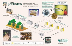 CJNC Sewage System Schematic