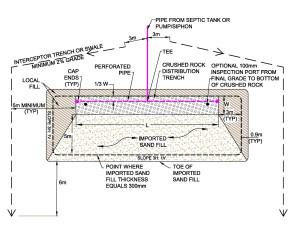 Contour disposal system